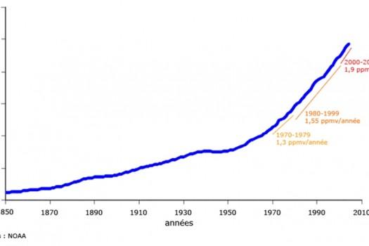 Aumentan los niveles de CO2 en el aire