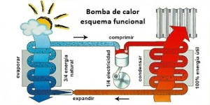 Esquema funcional de una bomba de calor agua agua